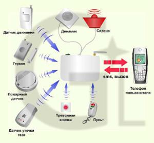 Фото - возможности GSM системы
