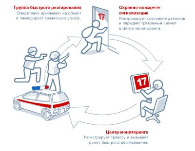 Как функционирует пультовая охрана