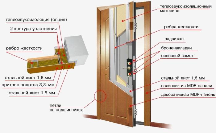 Фото - звукоизолирующие металлические двери