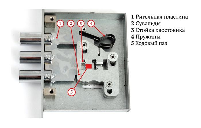 Фото - сувальдный механизм замка