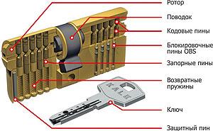 Фото - цилиндровый механизм замка