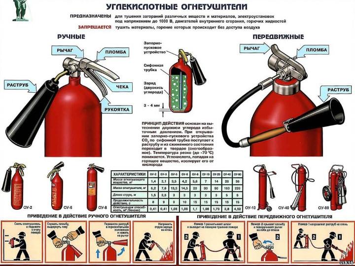 Фото - устройство углекислотного огнетушителя
