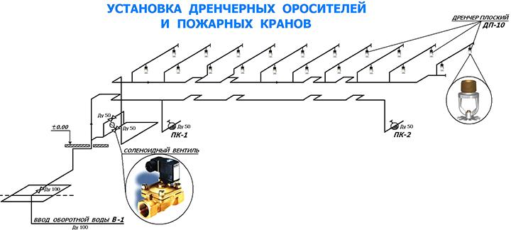 Фото - принцип работы дренчерной системы