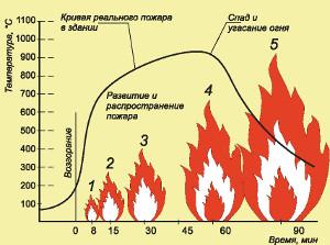 Фото - расчет огнестойкости