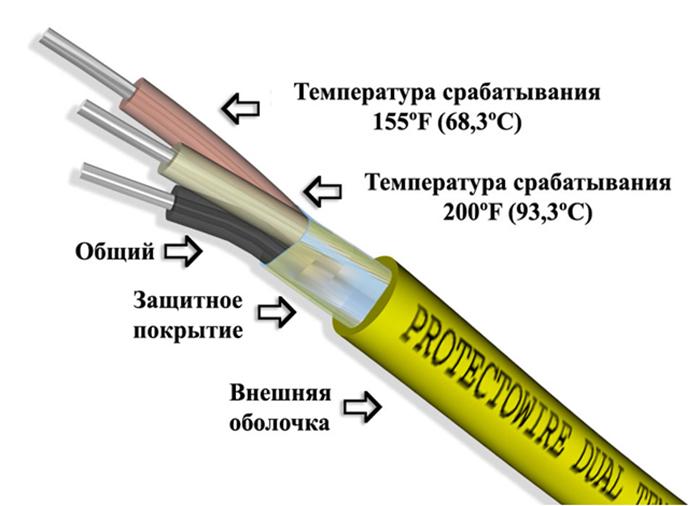 Тепловой датчик - линейный термокабель