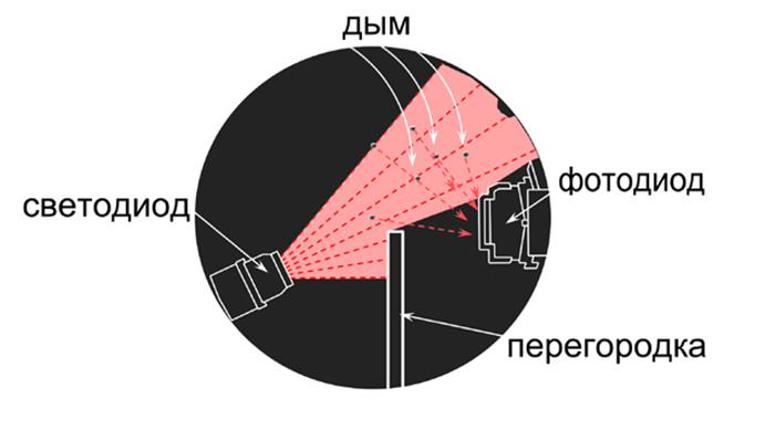 Принцип работы дымового датчика