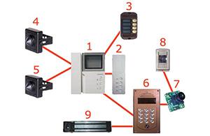 Совместимость подъездного  блока и видеодомофона