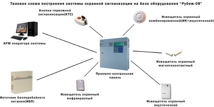 Фото - типовая система сигнализации