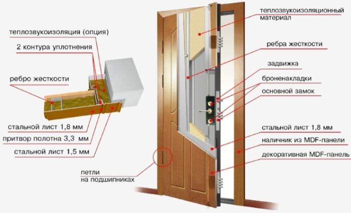 Фото - конструкция утепленной стальной двери