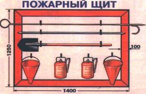 Фото - размеры пожарного щита