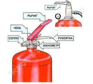 Фото - как работает порошковый огнетушитель