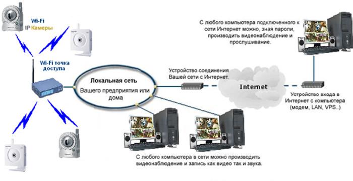 Фото - схема беспроводного видеонаблюдения