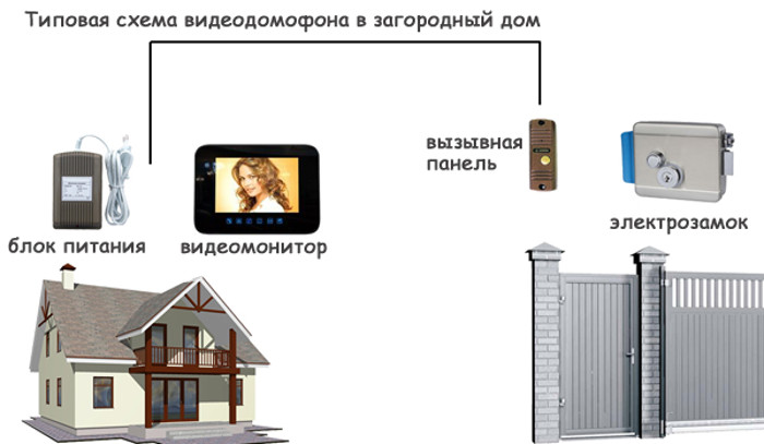 Фото - видеодомофон для частного дома